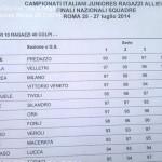 Nicole Gabrielli Oro nel Tiro a Segno ai Campionati Juniores di Roma valle di fassa6