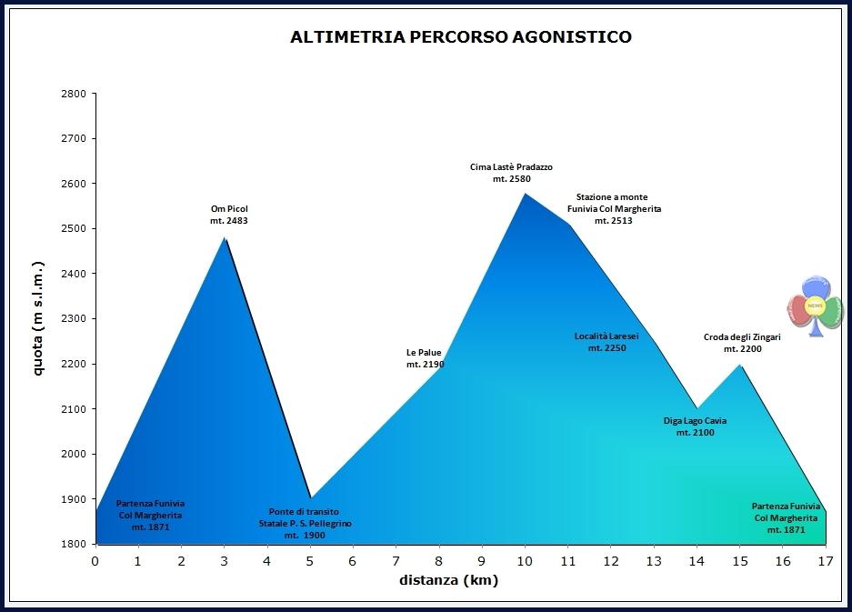 altimetria percorso agonistico pizolada 2017
